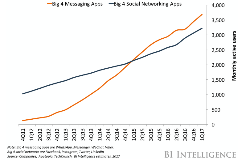 Monthly active users on messaging apps