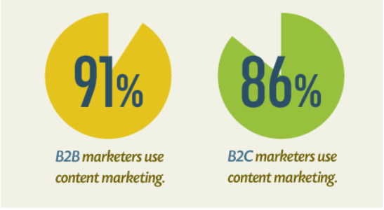 Content marketing in b2b and b2c