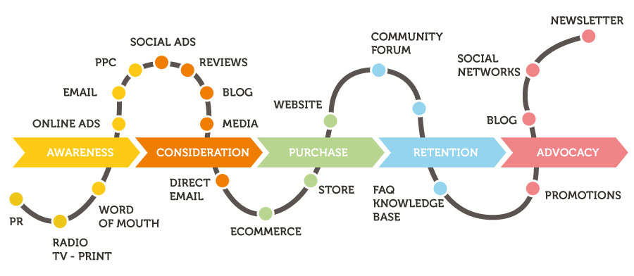 A LatAm Perspective: The Road to Omnichannel Marketing - MailUp Blog