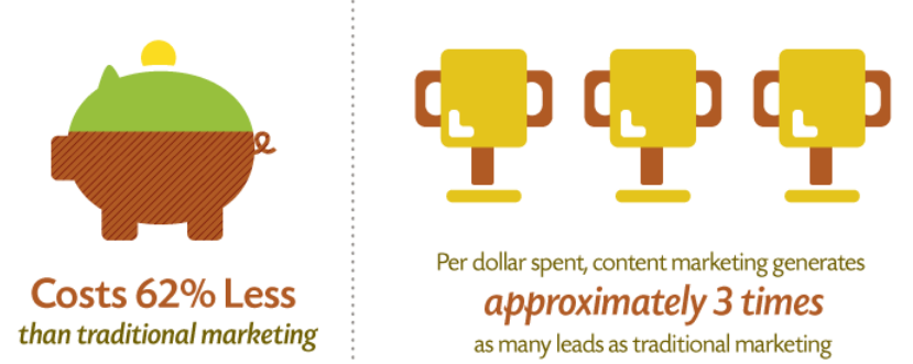 Costs and benefits of content marketing
