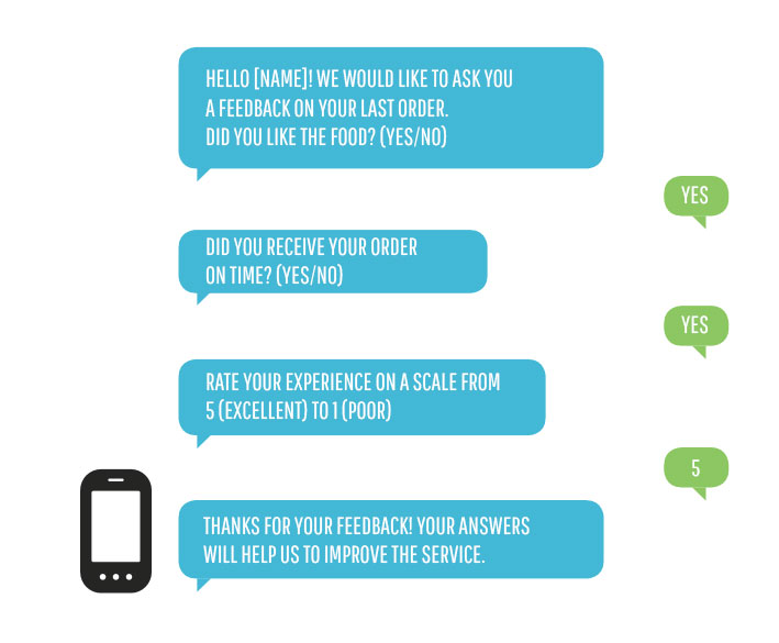 The SMS to launch surveys