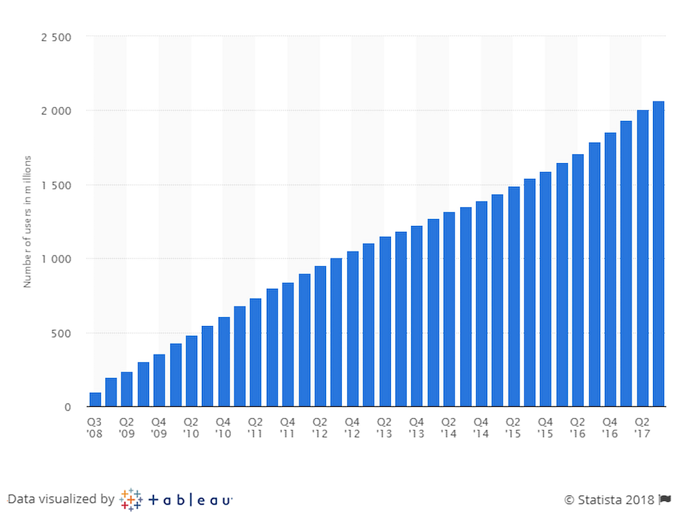 Facebook users growth