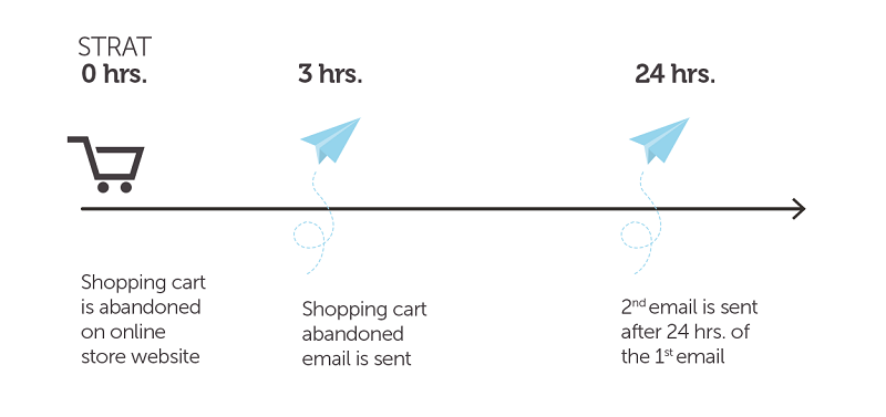 Shopping cart abandonment email campaign example