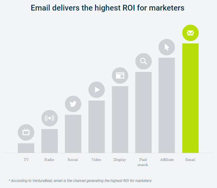 The Email Marketing ROI