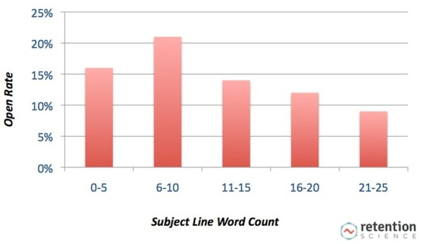 Email subject lines length tests