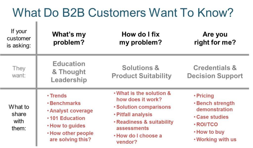 Business to business email marketing: Brainrider's scheme