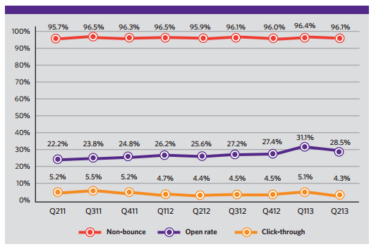 Epsilon Q2 2013 Email Trends and Benchmarks