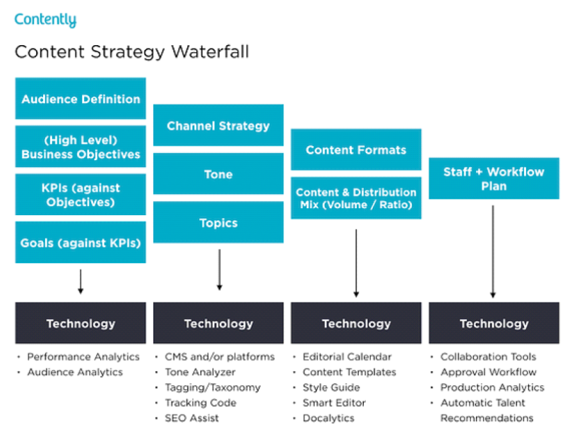 contently waterfall strategy
