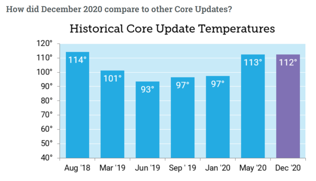 december 2020 compared to other core update