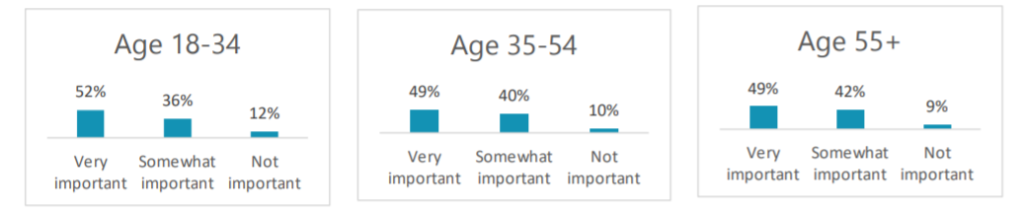 customer care by age