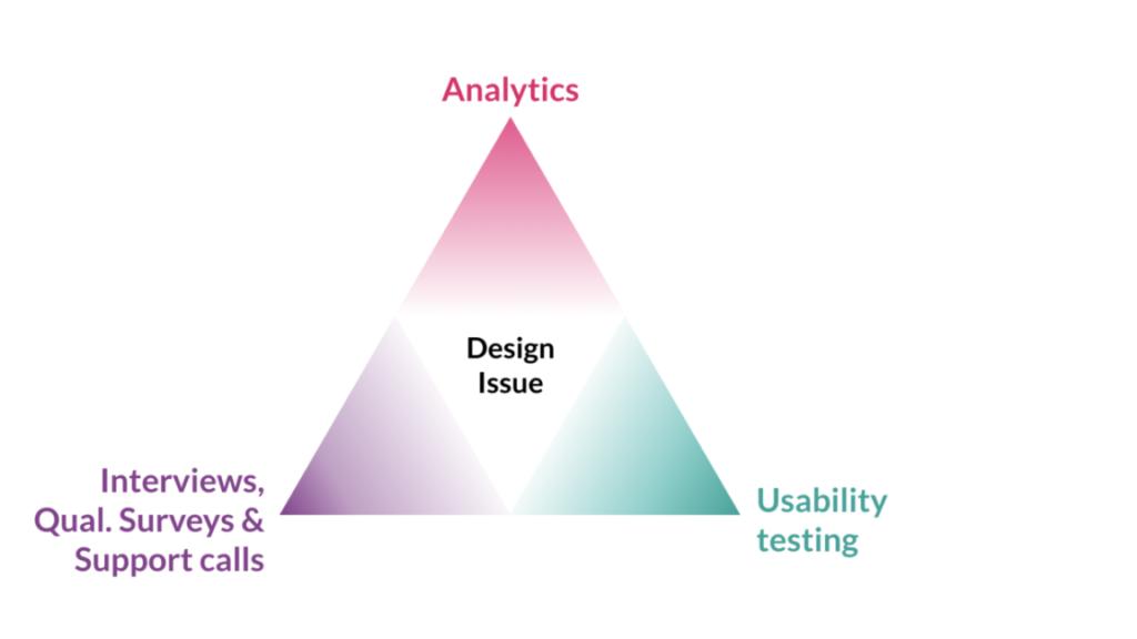 3 methods to collect quantitative data
