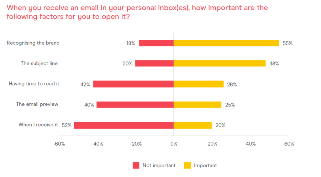 consumer email tracker open rates