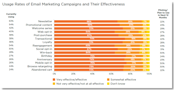 Email marketing insights: Usage rates of email marketing campaigns and their effectiveness graph
