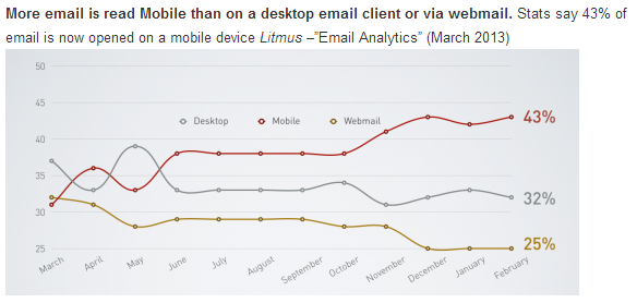 Email Monday article on mobile email stats