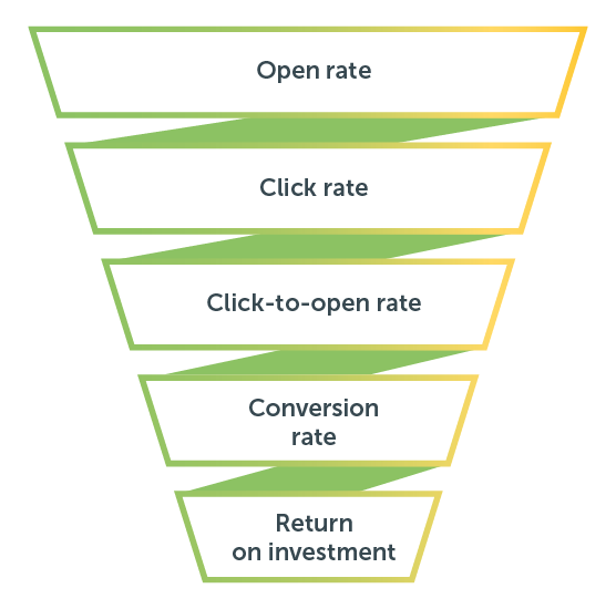 The funnel of email marketing KPIs