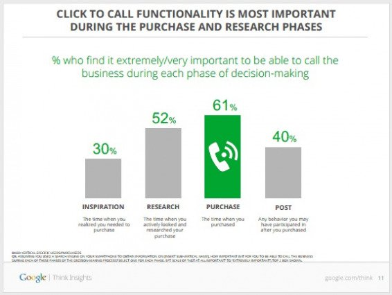 Click-to-call rates