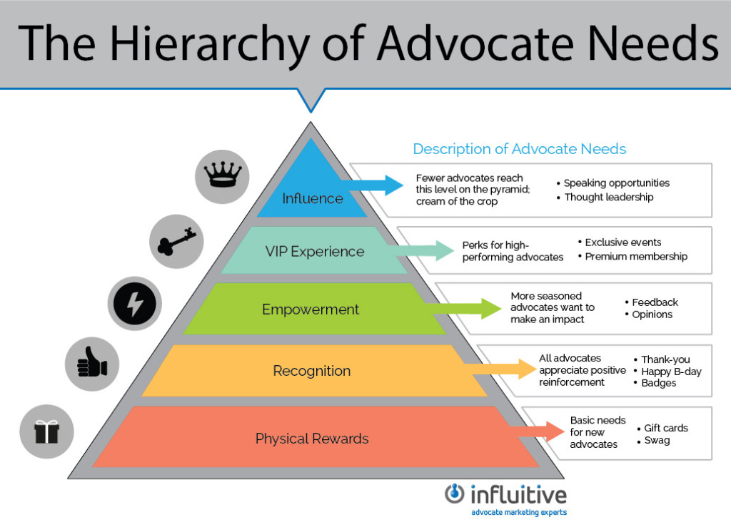 the hierarchy of advocate needs