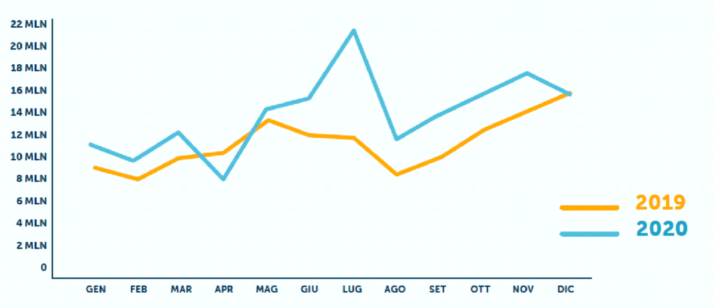 sms volumes distribution per month
