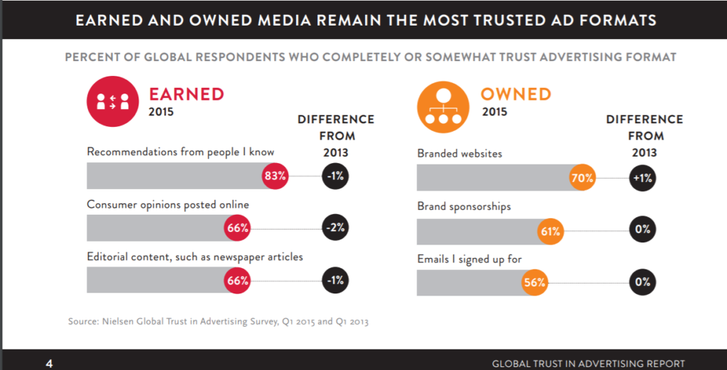 earned and owned media most trusted formats