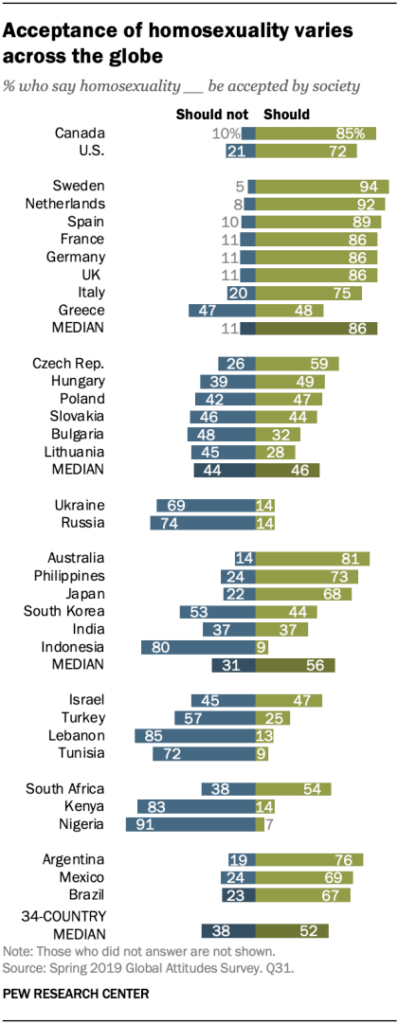 acceptance of homosexuality varies across the globe