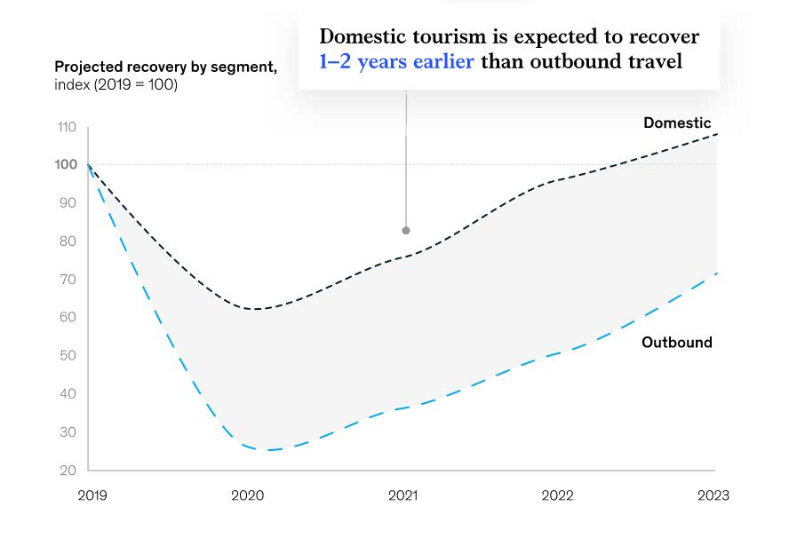 local tourism spike