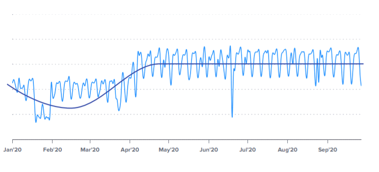 increase in the sending volume of emails graphic