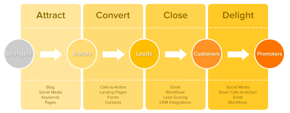 Inbound Marketing steps