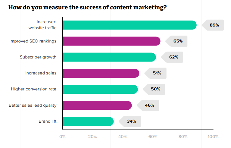 The objectives of Content Marketing