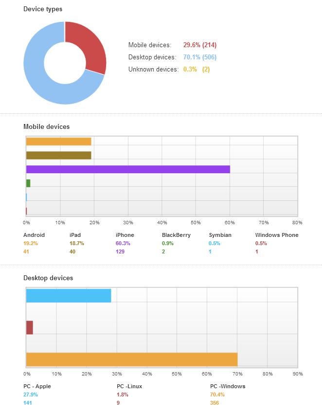 Email client statistics