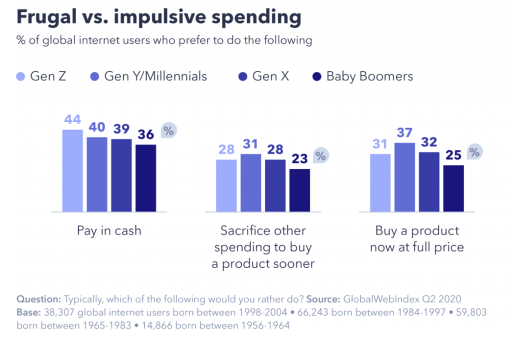 gwi graphic gen z vs millennials pay in cash and pay with credit card