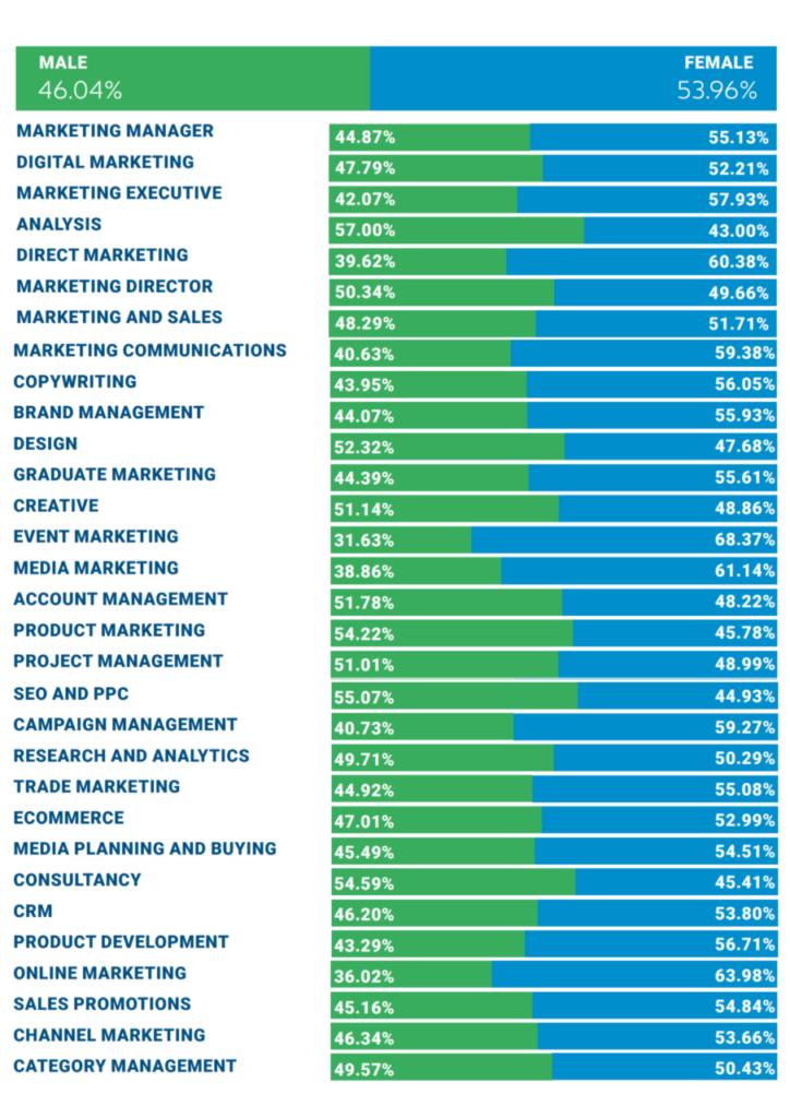 roles-genders-digital-marketing