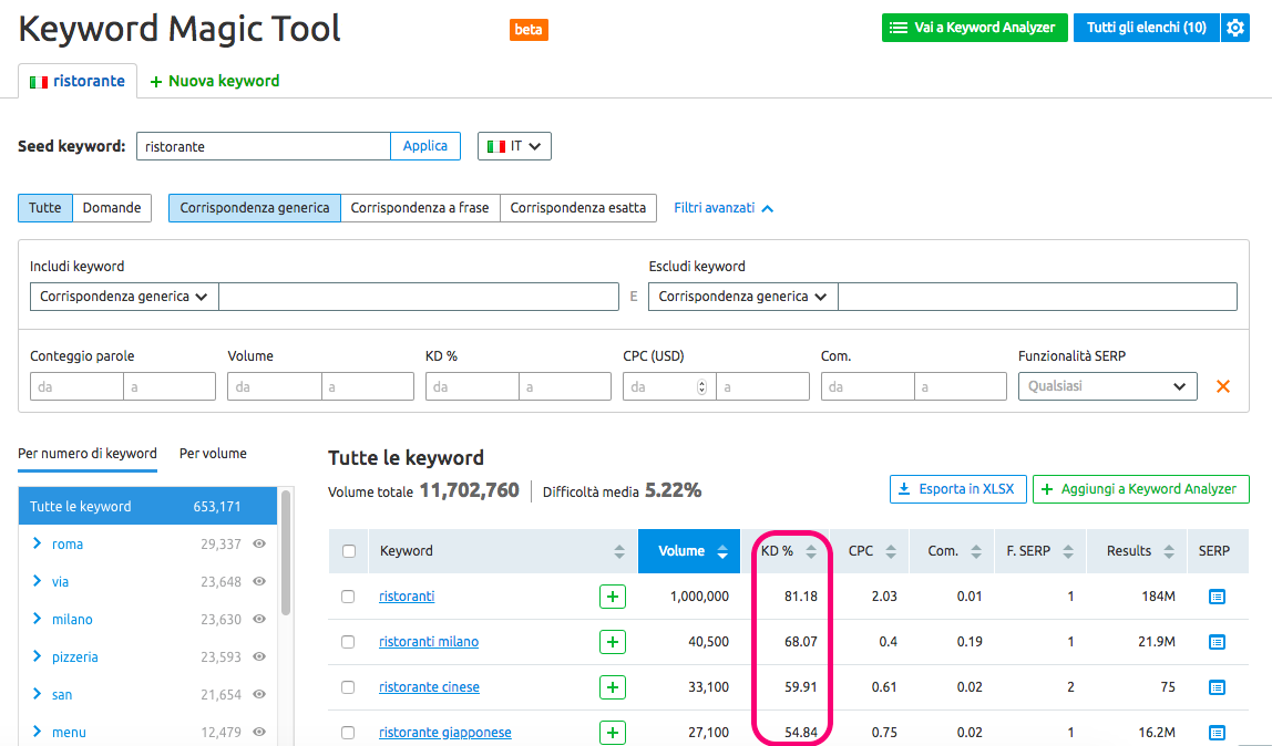 SEO keyword magic tool
