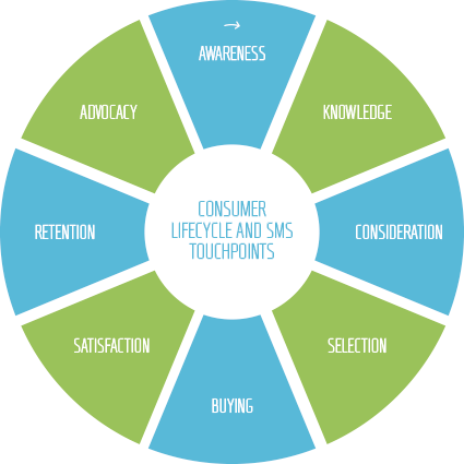 SMS lifecycle