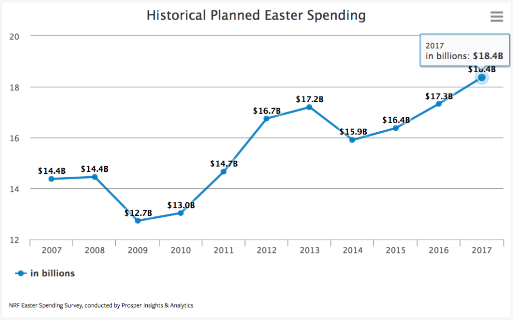 Easter spending