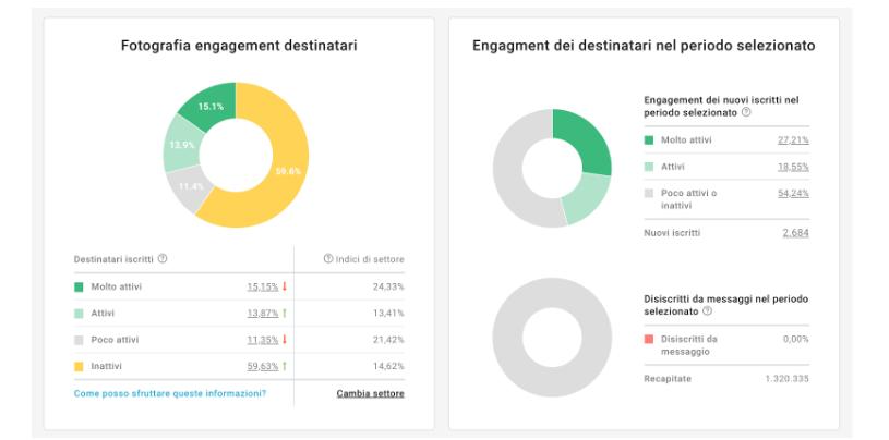 statistiche-engagement