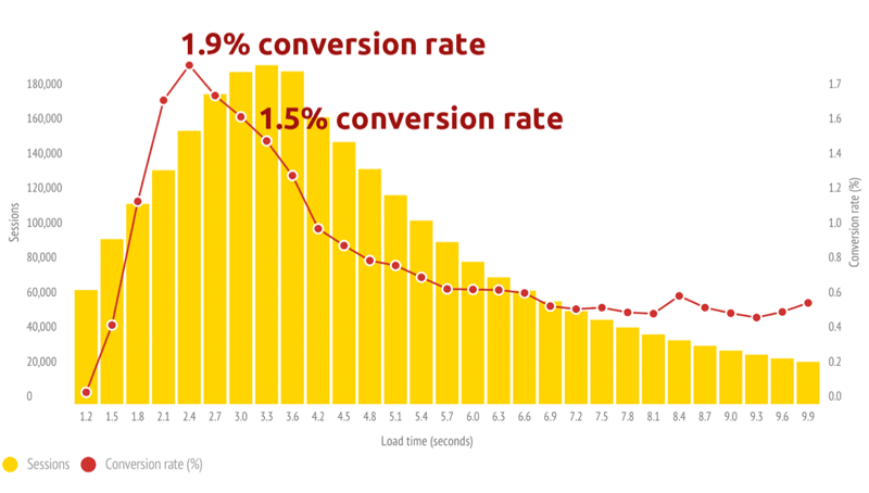 Landing page loading time vs conversion rate