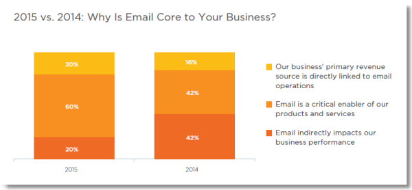 Email marketing insights: Why is email core to your business graph